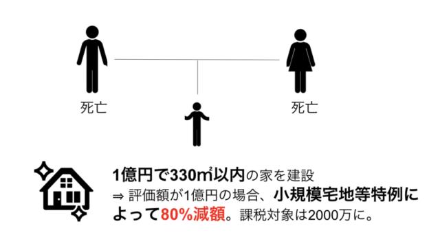 小規模宅地等の特例 事例